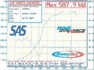 Dyno Graph 587.9kW